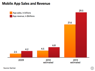 Apple owns 99.4 per cent of the mobile apps market
