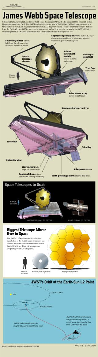 Infographic: Inside the huge space observatory that operates from a point in space four times further away than the moon.