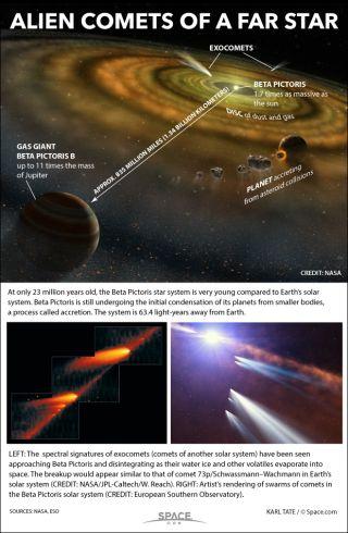 Diagrams show alien solar system around the star Beta Pictoris.