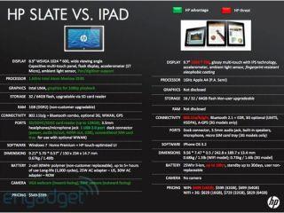 HP Slate versus Apple iPad