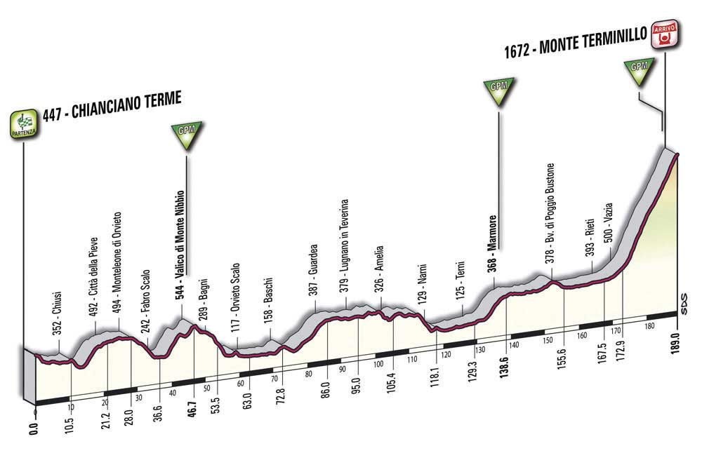giro d'italia, giro, tour of italy, 2010, stage profile