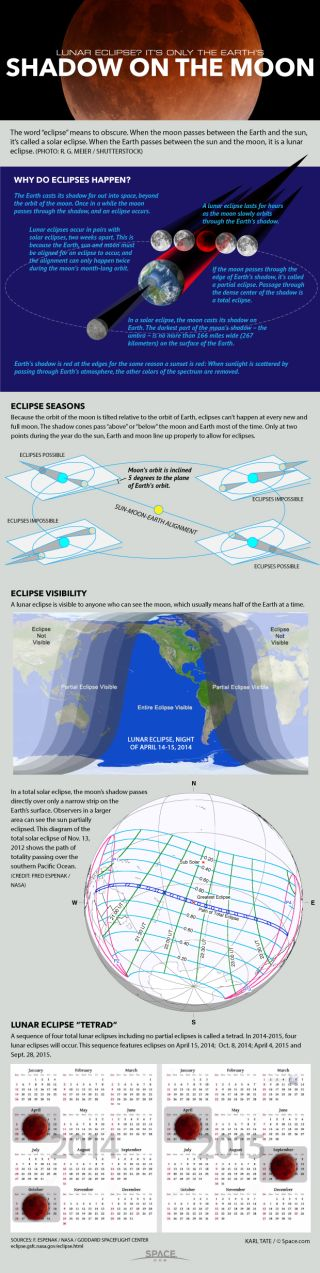 Diagrams explain how eclipses work.