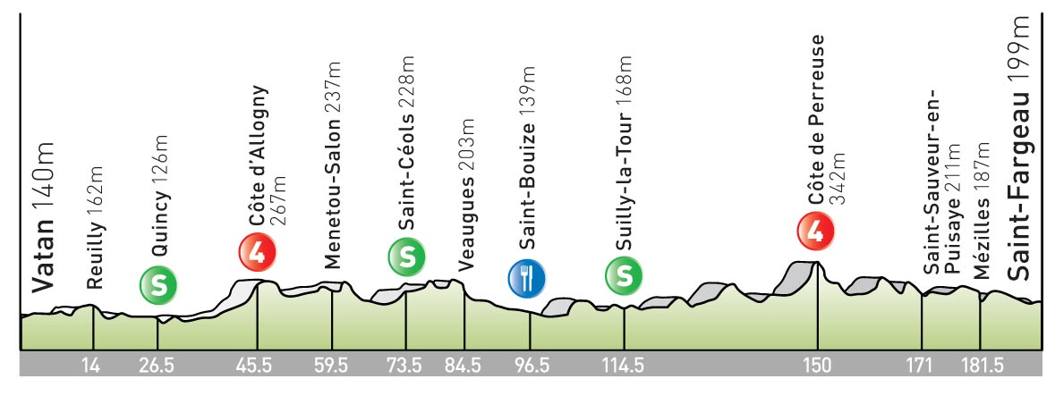 stage 11 Tour de France 2009 profile