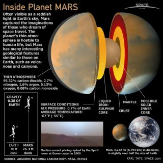 The planet Mars, also called the 'Red Planet,' is a terrestrial planet with a thin atmosphere and surface features similar to Earth.