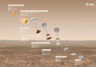 ExoMars2016 descent infographic
