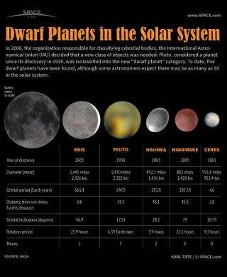 Dwarf Planets of Our Solar System (Infographic) | Space