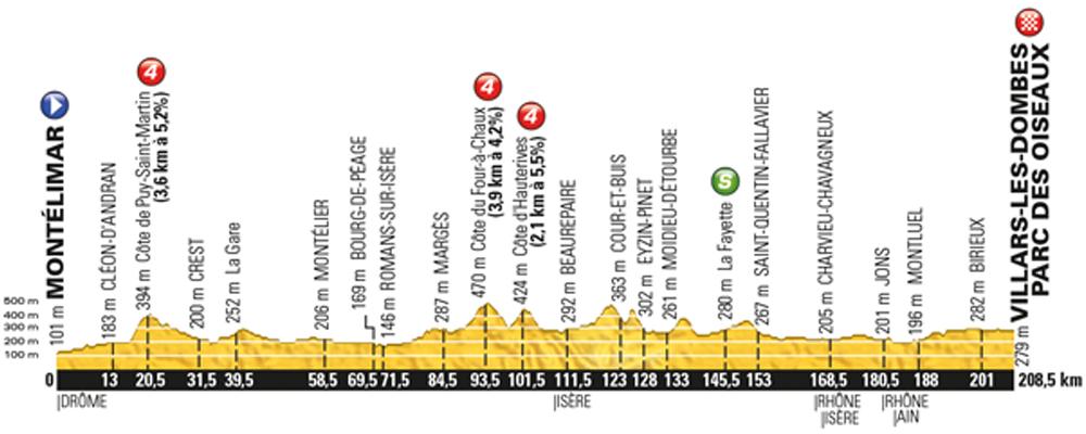 Tour de France 2016, stage 14 - Saturday July 16, Montélimar to Villars-les-Dombes, 208km