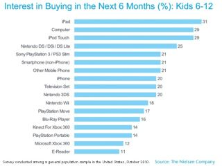 More kids want iPads than games consoles this Christmas