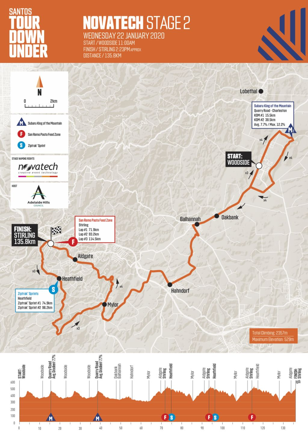 Tour Down Under 2020 stage 2