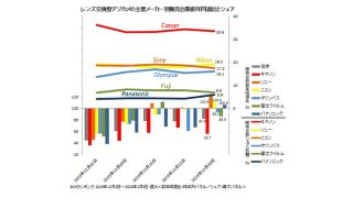 Sorry Sony! Japan December sales results sees Nikon take back its no. 2 position