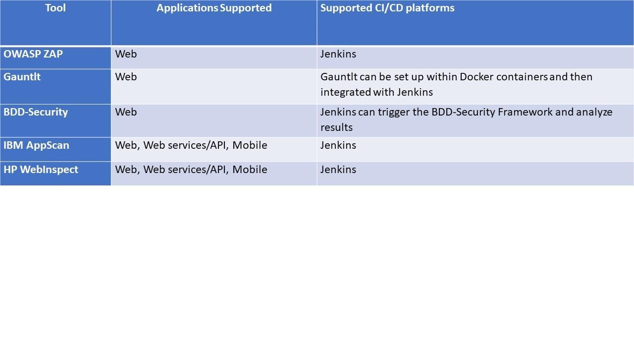 Five steps to integrating DevSecOps in the enterprise | ITProPortal