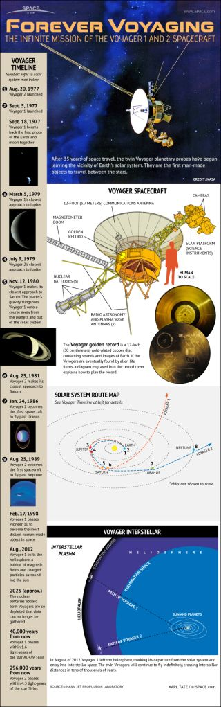 How the Voyager Space Probes Work (Infographic)