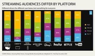 Nielsen streaming CES chart