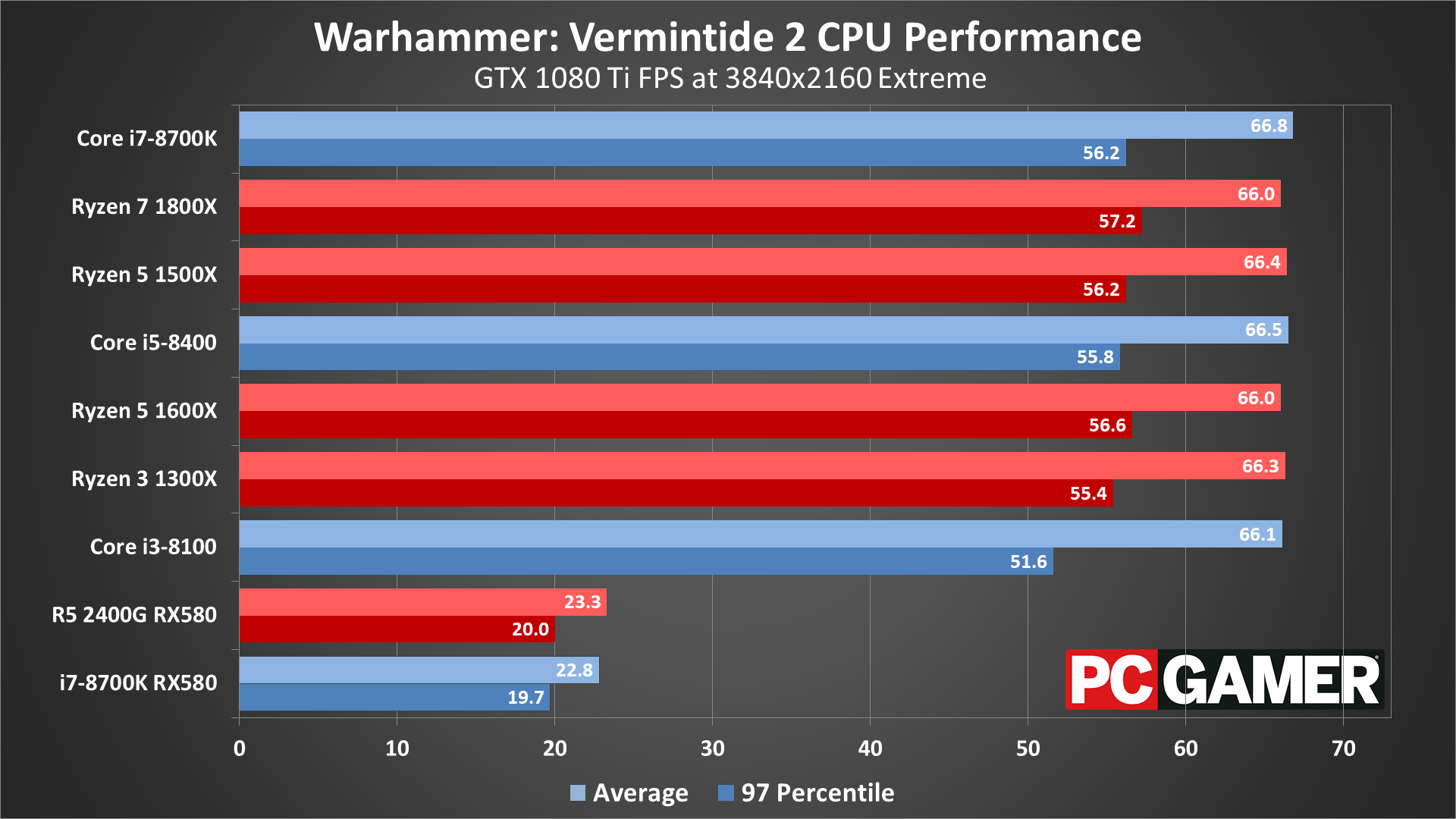Warhammer: Vermintide 2 graphics settings and performance