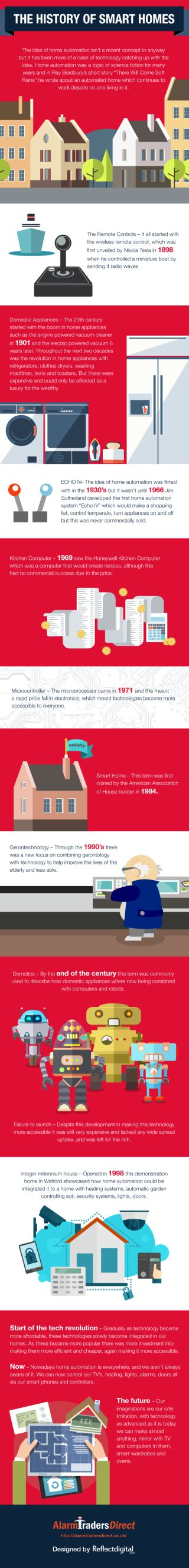 The history of the smart home [Infographic]