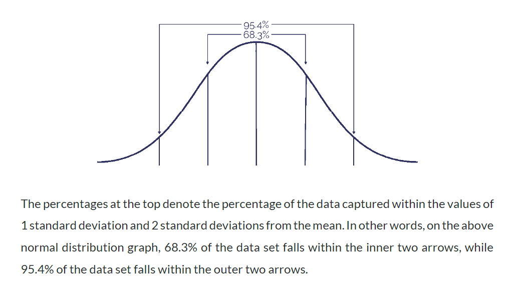 An excerpt from the ECI study guide showing a bell curve.