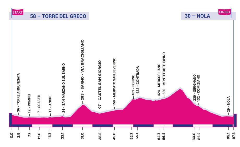 Polla Giro d'Italia Internazionale Femminile - Valida 18/27 Polla Anual de LRDE 149943-920x563