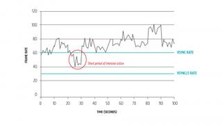 Nvidia G-Sync vs AMD FreeSync - W3WebInfo