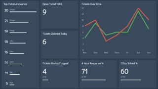 how to create a dashboard app with react creative bloq