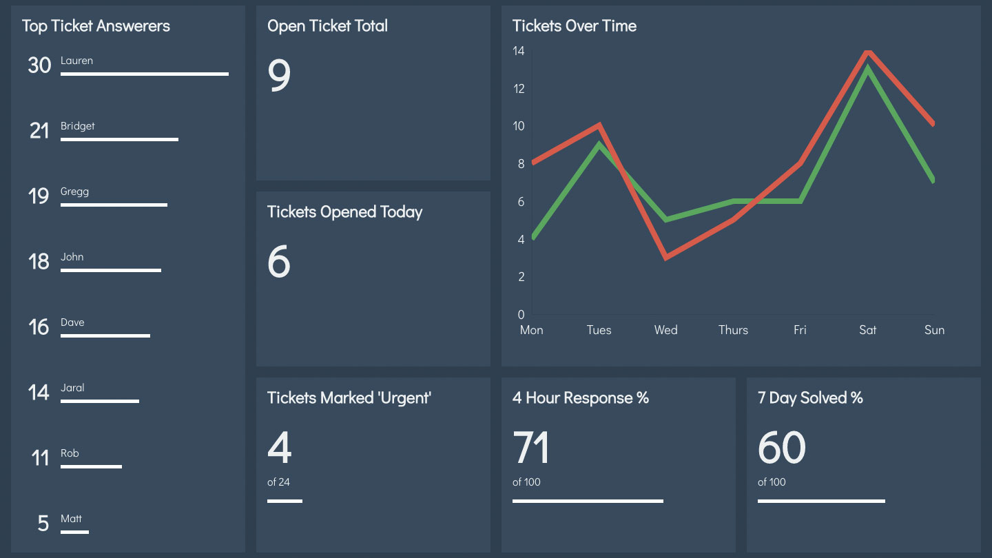 How to create a dashboard app with React