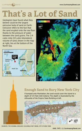 Earth's largest sand mass discovered under North Sea and how much of Empire State building it would cover