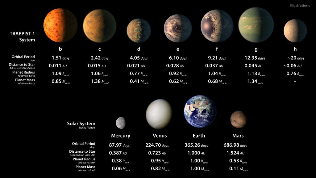 TRAPPIST-1: How Long Would It Take to Fly to 7-Planet System? | Space