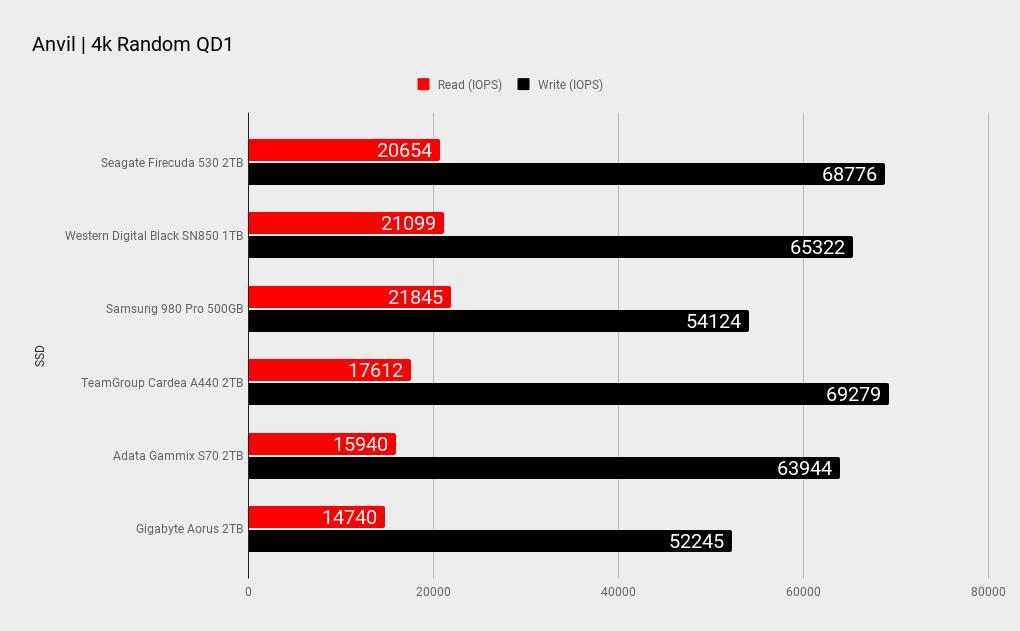 Seagate FIreCuda 530 benchmark results