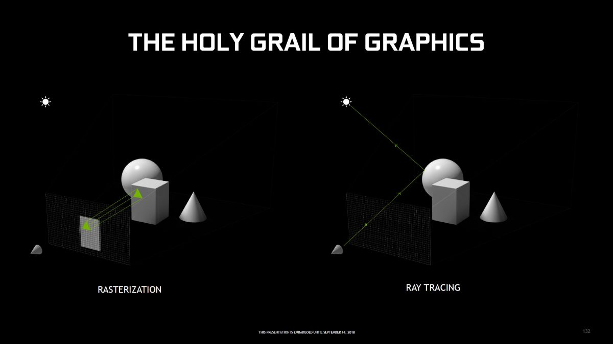 What is ray tracing, and how does it differ from game to
