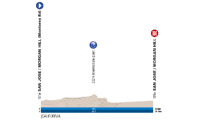 Amgen Tour of California Stage 4 profile