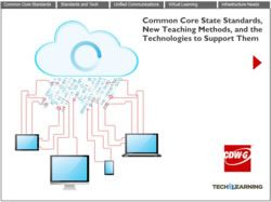 Common Core State Standards, New Teaching Methods, and the Technologies to Support Them
