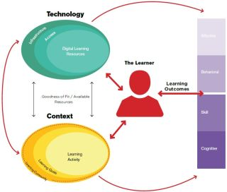 IMPACT OF BLENDED LEARNING