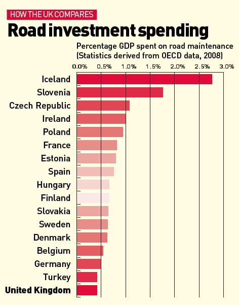 Road investment spending graphic 2011