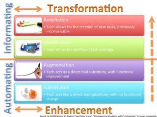 A Timeline: Tool Set - Skill Set - Mind Set