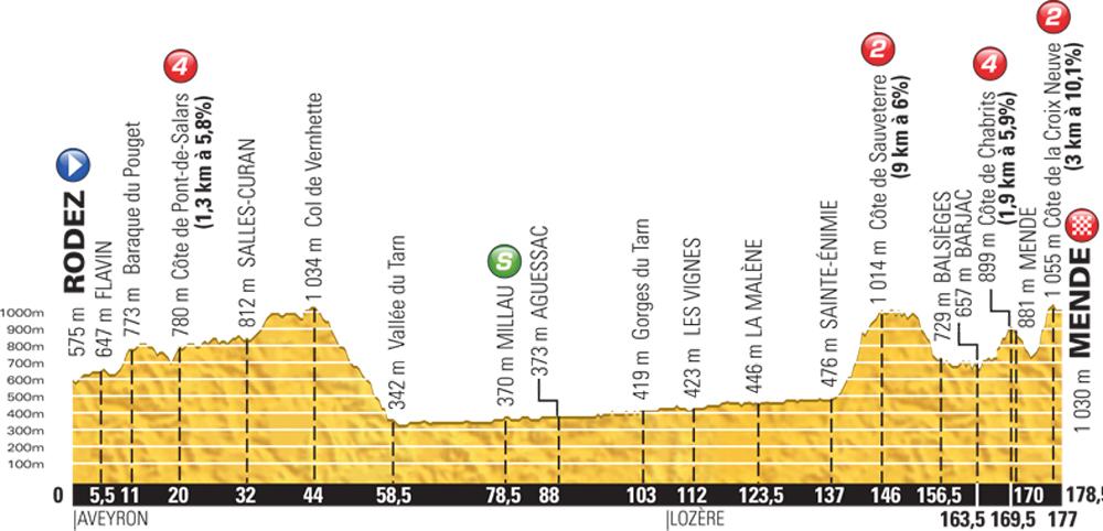 Tour De France 2015 Stage 14 Preview