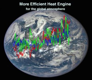 Kinetic energy and the atmosphere