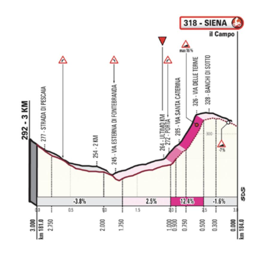 Strade Bianche 2020 finale profile