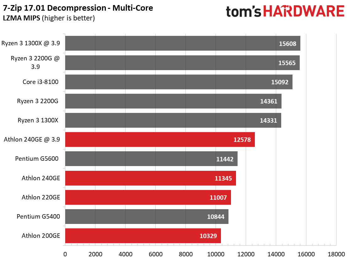Amd Athlon Vs Intel Pentium Which Cheap Chips Are Best Tom S Hardware