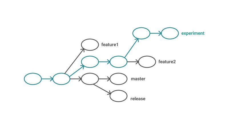 Choose the right Git branching strategy | Creative Bloq