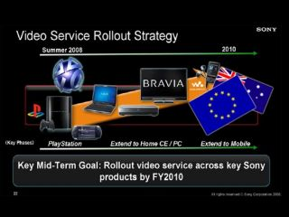 Sony's David Reeves announces no European PS3 download service till 2009