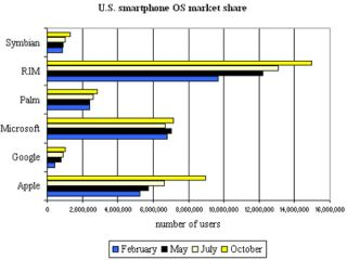 iPhone use charges ahead of Windows Mobile use in US