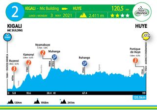 Stage 2 profile 2021 Tour du Rwanda