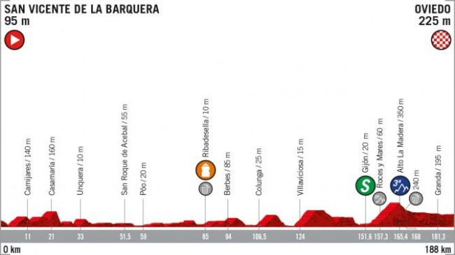 Vuelta a España stage 14 - Live coverage | Cyclingnews