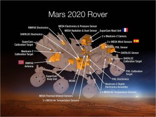 Mars 2020 Rover's Science Instruments