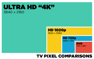 What is 4k tv an faq on ultra high definition tom 39 s guide - Ultra high def tv prank ...