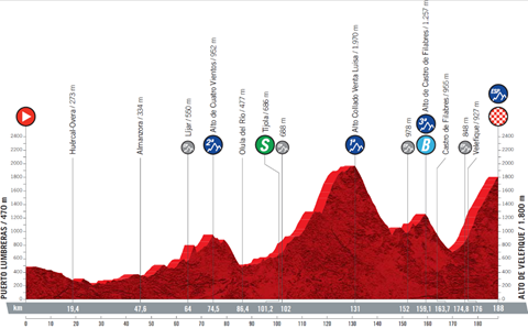 The profile of stage 9 of the 2021 Vuelta a Espana