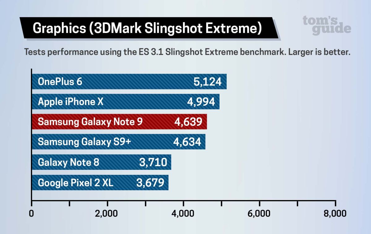 Galaxy Note 9 Benchmarked: iPhone X Is Still Faster | Tom's