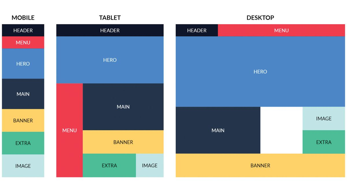 A comprehensive guide to using CSS Grid