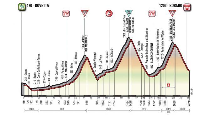 Giro stage 16 betting line samvo betting advice