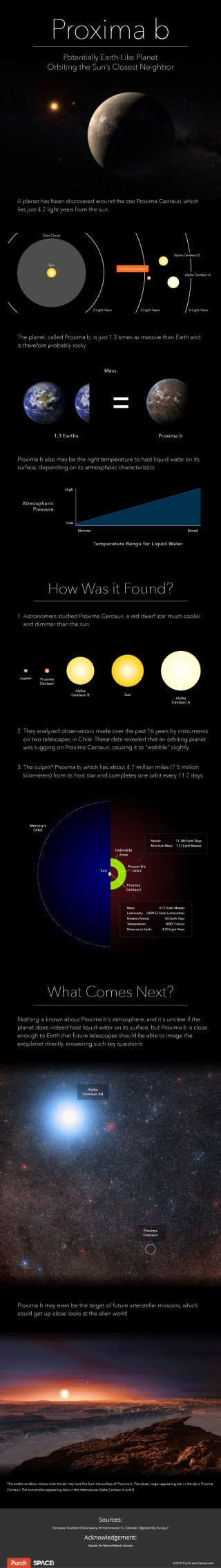 Proxima Centauri, the sun's nearest neighbor, may host a 2nd alien planet. Meet Proxima c.