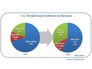 Latest market data shows Nintendo losing significant ground to Apple and Androin in the portable gaming market